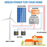 Solar panel system for home. Royalty Free Stock Photography