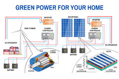 Solar panel system for home. Stock Image