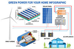 Solar panel and wind power generation system for home infographic. Royalty Free Stock Photo