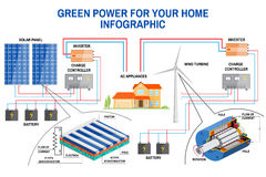 Solar panel and wind power generation system for home infographic. Royalty Free Stock Photography