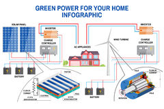 Solar panel and wind power generation system for home infographic. Stock Photo