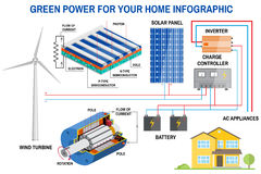 Solar panel and wind power generation system for home infographic. Stock Photography