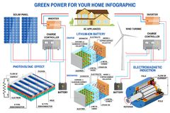Solar panel and wind power generation system for home infographic. Stock Images