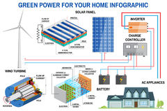 Solar panel and wind power generation system for home infographic. Royalty Free Stock Images