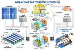 Solar panel and wind power generation system for home infographic. Royalty Free Stock Image