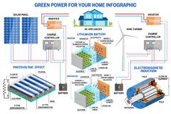 Solar panel and wind power generation system for home infographic. Stock Photos