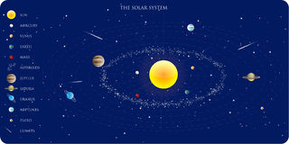 Solar system Royalty Free Stock Image