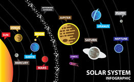 Solar system background with sun and planets. On orbit illustration Royalty Free Stock Photography
