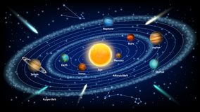 Solar system concept vector realistic illustration. The sun and eight solar system planets orbiting it, asteroid belt, kuiper belt royalty free illustration