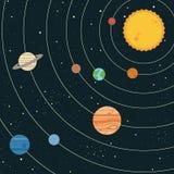 Solar system illustration. Vintage style solar system illustration with planets and sun Royalty Free Stock Photos