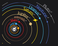 Solar system planet scheme. With distances and orbits Stock Photography