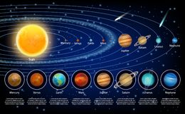 Solar system planets set, vector realistic illustration. Solar system planets set. Vector realistic illustration of the sun and eight planets orbiting it stock illustration