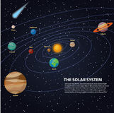 Solar system with sun and planets on their orbits - mercury and venus, mars and jupiter, saturn and uranus, neptune and pluto, com Stock Photography