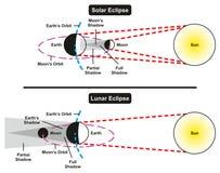 Solar- und Mondfinsternis-Vergleich Lizenzfreies Stockfoto