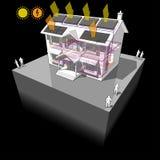 Solarwarmwasserbereiter und Bodenheizung und photo-voltaische Platten stellen grafisch dar Lizenzfreies Stockfoto