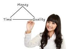 Soldi, tempo e concetto di qualità Immagine Stock