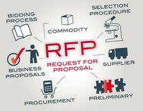 Solicitud de oferta RFP ilustración del vector