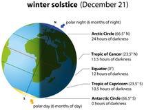 Solsticio de invierno ilustración del vector