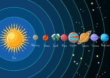 Solsysteminfographics med solen och planeter som omkring kretsar kring och deras namn royaltyfri illustrationer