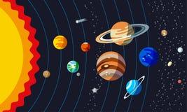 Solsystemstruktur Planeter med omlopp royaltyfri illustrationer