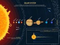 Solsystemvektorillustration Baner för begrepp för yttre rymdvetenskap Infographic beståndsdelar för sol och för planeter royaltyfri illustrationer