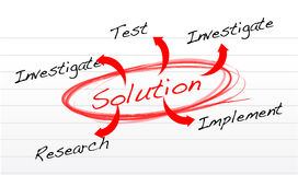 Solution finding method. Illustration design over a notepad Royalty Free Stock Images