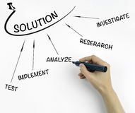 Solution finding method ( investigate - research - test - implem Royalty Free Stock Photo