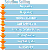Solution selling business diagram illustration Stock Image