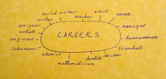 Some career options. A macro image of career options shown diagrammatically on parchment paper Royalty Free Stock Photos