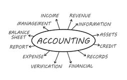 Accounting Concept. Some possible topics about accounting stock illustration