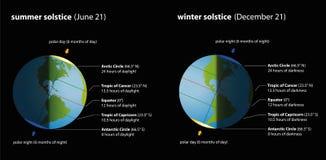 Sommer-Winter-Sonnenwende-Diagramm Stockfoto
