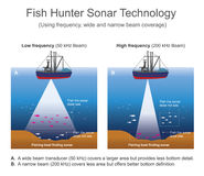 Sonar sound navigation and ranging royalty free illustration