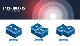 Soorten de aardbeving van de plaatgrens Stock Afbeeldingen