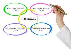 Soorten E-business Stock Foto