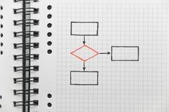 Soppressione il diagramma (con il blocchetto rosso di decisione) Fotografie Stock Libere da Diritti