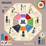 Soudeur Infographics Set illustration stock