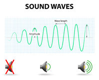 Sound Waves. As the amplitude of a sound wave increases, the volume of the sound increases. When there is a loud sound, the wave is high and the amplitude is