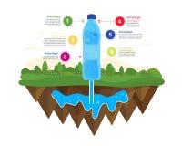 Source d'eau naturelle Infographics de l'eau illustration de vecteur