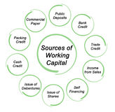 Source of Working capital. Diagram of Source of Working capital Stock Image