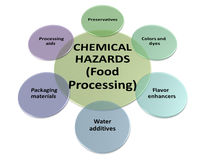 The sources of chemical hazards in a processing style 5 Stock Images