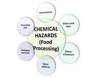 The sources of chemical hazards in a processing style 5 Royalty Free Stock Photo