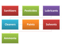 The sources of chemical hazards in a processing style 5 Stock Photos