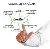 Sources of Conflicts. Presenting Six Sources of Conflicts royalty free stock photos
