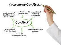 Sources of Conflicts. Woman Presenting Sources of Conflicts stock photography