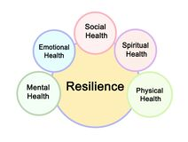 Free Sources Of Resilience Royalty Free Stock Photo - 169533475