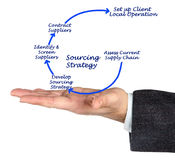 Sourcing Strategy. Important stages in Sourcing Strategy Stock Images