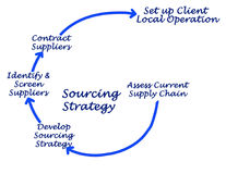 Sourcing Strategy. Important stages in Sourcing Strategy Royalty Free Stock Image