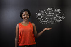 South African or African American woman teacher or student against blackboard business diagram Stock Images