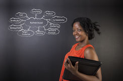 South African or African American woman teacher or student against blackboard business diagram Royalty Free Stock Image