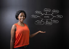 South African or African American woman teacher or student against blackboard marketing diagram Stock Image